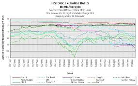 Currency Exchange Rates Chart Bitcoin Forex Historical Currency Exchange Rates Trading