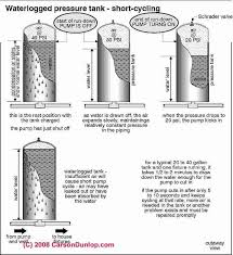 Pressure Tank Drawdown Chart How To Boost Or Improve Building Well Water Pressure Flow