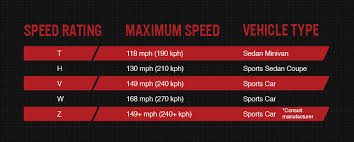 Tire Brand Ratings Chart Tire Speed Rating What You Need To Know Bridgestone Tires