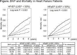 Bnp Levels Chart Abstract 14173 Comparable Prognostic Impacts Of B Type