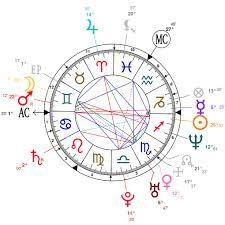 River Phoenix Natal Chart Astrology And Natal Chart Of Milla Jovovich Born On 1975 12 17