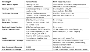 Homeowners Insurance Comparison Chart Best Picture Of