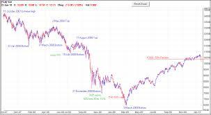 Dow Jones Stock Quote Cool Dji Chart Seatledavidjoelco