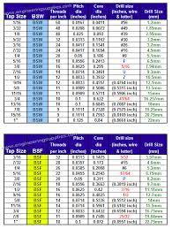 Drill Size Chart Pdf New Bsw Bsf Tap Drill Sizes