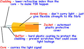 cyberphysics fibre optics advantages over copper cable fibre optic cables can carry