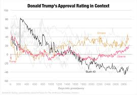 Reagan Approval Rating Chart Donald Trumps Approval Rating In Context Borderline