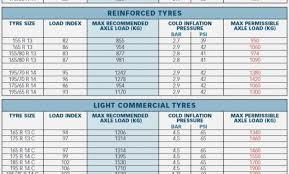 Commercial Tyre Load Rating Chart 46 Unique Tire Depth Chart