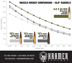 6 8 Spc Ballistics Chart Introducing The 6 8x45mm Ucc Urban Combat Cartridge