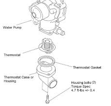 draining and replacing coolant and thermostat subaru outback report this image