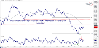 International Value Chart Was That All Value Could Muster All Star Charts