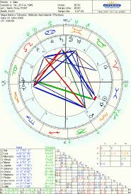 My Mother S Chart Lindaland