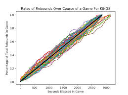 Rebounding Rates Good For Teams Bad For Players Squared