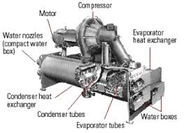 chillers chillers plumbing manufacturers suppliers detailed description for chillers