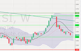 Singtel Price Chart Trading Ideas For Singtel Z74 As Of 7 Oct 2019 Loopholessg