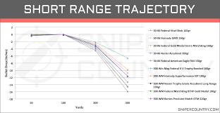 30 06 Ballistics Chart 300 Win Mag Vs 30 06 Sprg Cartridge Comparison Sniper