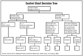 Types Of Control Charts In Tqm Control Charts Type Of Data Plotted Determines Type Of