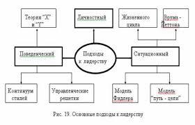 Теории лидерства Реферат страница  Глава 2 Личностный подход