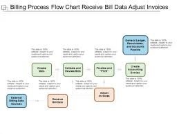 Account Receivable Process Flow Chart Ppt Billing Process Flow Chart Receive Bill Data Adjust Invoices