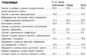 Журнал ЧиновникЪ Проблемы формирования и реализации молодежной  Таблица