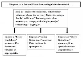 Sentencing Guidelines Chart 2017 Judging Federal White Collar Fraud Sentencing An Empirical