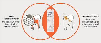 Sensodyne True White Toothpaste Gsk Health Partner