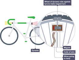 bbc bitesize gcse physics dynamos and transformers revision 1 dynamo bicycle generator at Bicycle Dynamo Wiring Diagram