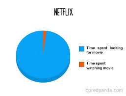 Netflix Movie Charts Netflix Funny Pie Charts Funny Charts Funny Relatable Memes