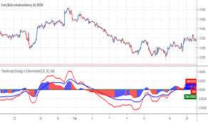 Imarketslive Indicators And Signals Tradingview India