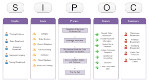 Six Sigma Flow Chart Example Call Center Sipoc Free Call Center Sipoc Templates