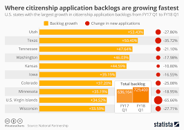 Chart United States Where Citizenship Application Backlogs