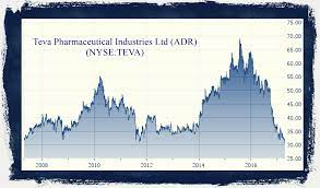 Teva Pharmaceutical Industries, a very good stock for traders and investors.