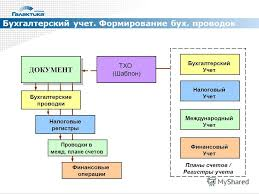 Презентация на тему Галактика erp Светлана Лесневская Эксперт  11 Бухгалтерский учет