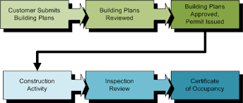 Planning And Development Residential Process Overview