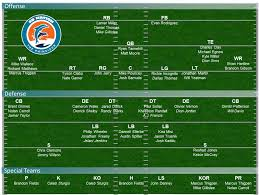 Eagles Roster 2015 Depth Chart Dolphins Depth Chart 2013 Projecting Miamis 53 Man Roster