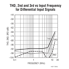 ltc1407 1 datasheet and product info analog devices thd 2nd and 3rd vs input frequency for differential input signals