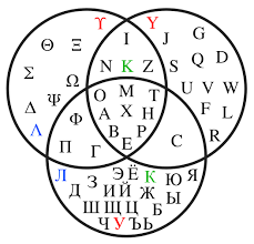 It was a writing system used by germanic peoples for northwest germanic. Alphabet Wikiwand