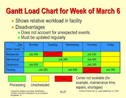 Operations Management Short Term Scheduling Chapter Ppt Download