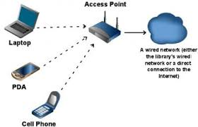 networking and security wired for success a tool for understanding your wireless network
