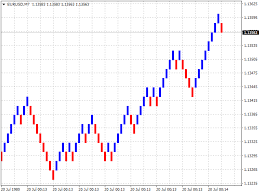 Renko Charts Free Download Download The Renko Chart Mt4 Trading Utility For