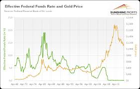 Fed Funds Rate Chart Gold And Federal Funds Rate Sunshine Profits
