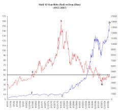 79 Matter Of Fact 10 Year Treasury Chart History