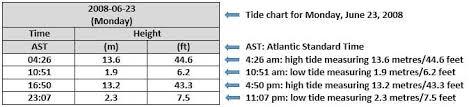 54 Factual Tide Timing