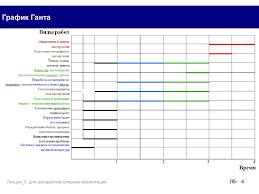 Организация процесса проведения исследования Основные результаты  Лекция 5 для аспирантов опорная презентация Л5 4