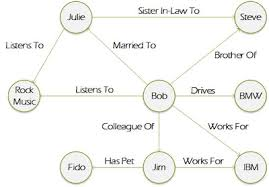 Graph Databases What Is Graph Database Definition From Whatis Com