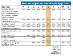2019 Medigap Chart Compare Medicare Supplement Plans Side By Side Golden
