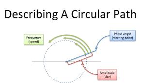 following circular paths
