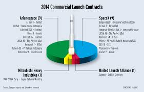 Spacex Chart 2014 Commercial Launch Satellite Contracts
