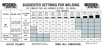 Stick Welding Rod Chart Thirdbear Co