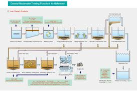 Waste Water Treatment Flow Chart