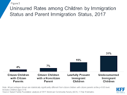 Health Coverage Of Immigrants The Henry J Kaiser Family